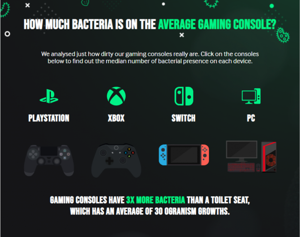 4 Gaming Consoles with Bacteria, Yeast, And Mould