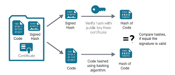 Code Signing Certificate